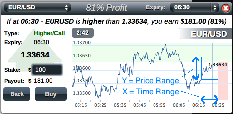 forex binary options