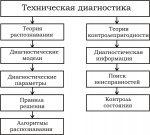 Оценка состояния оборудования – 5. Методы оценки технического состояния оборудования – Ассоциация EAM